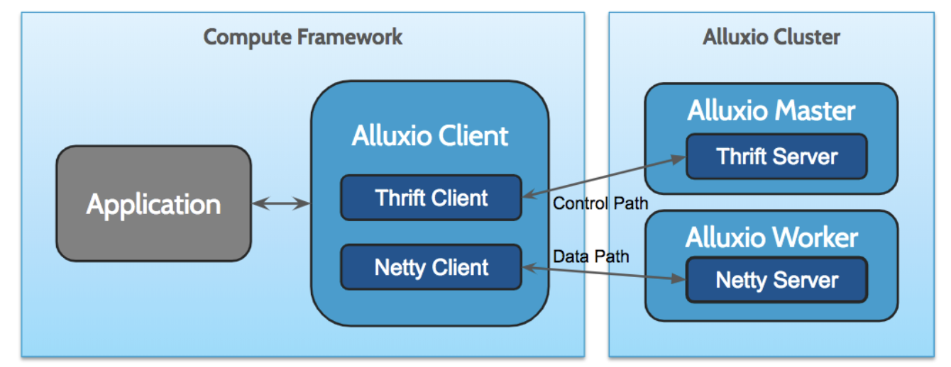 Moving From Apache Thrift to gRPC: A Perspective From