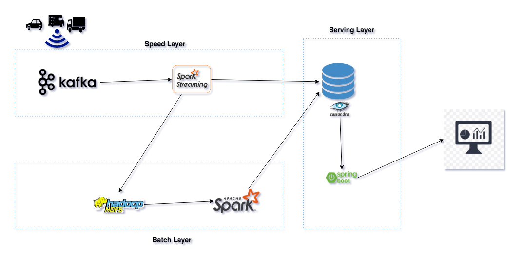 Lambda Architecture: How to Build a Big Data Pipeline, Part