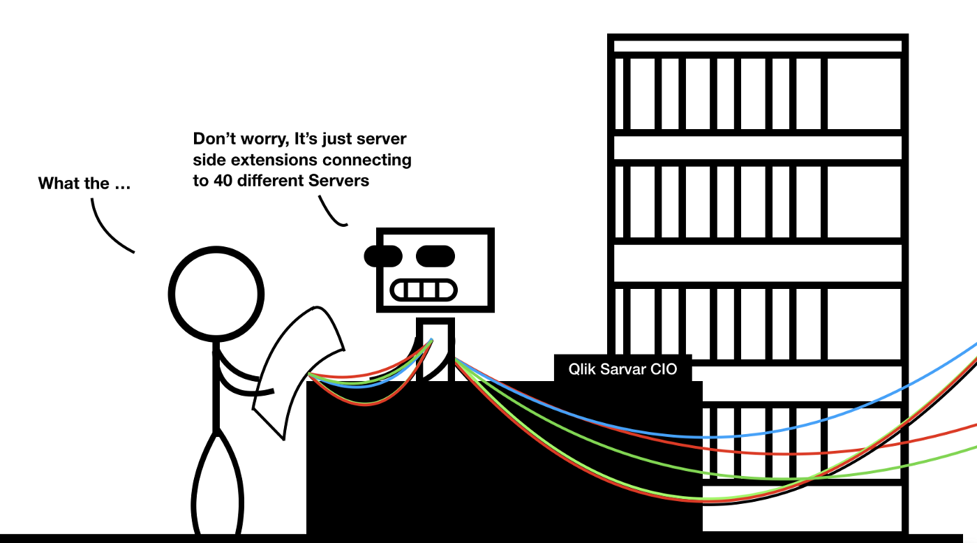 Qlik Extensions and Qlik Server Side Extensions: What Are They