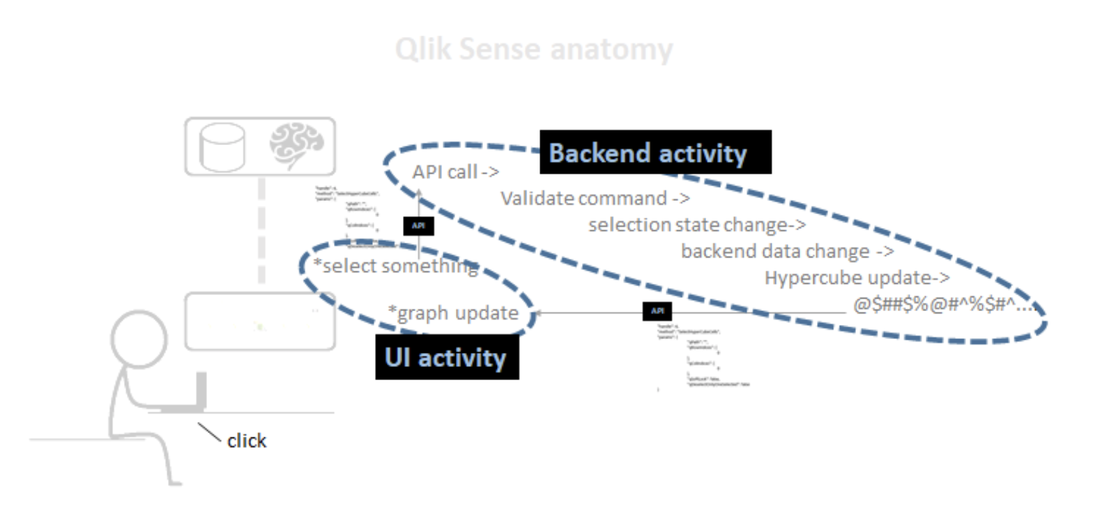 Qlik Extensions and Qlik Server Side Extensions: What Are