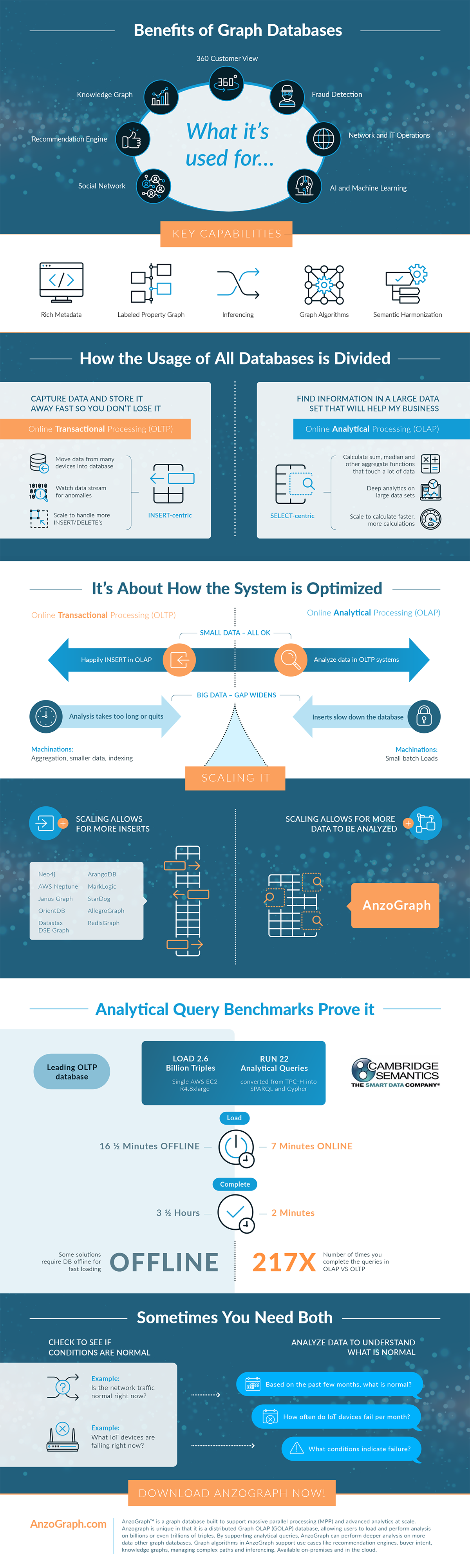 The Benefits of Graph Databases [Infographic] - DZone Database