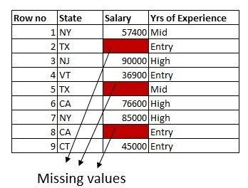 Practical Strategies to Handle Missing Values - DZone AI