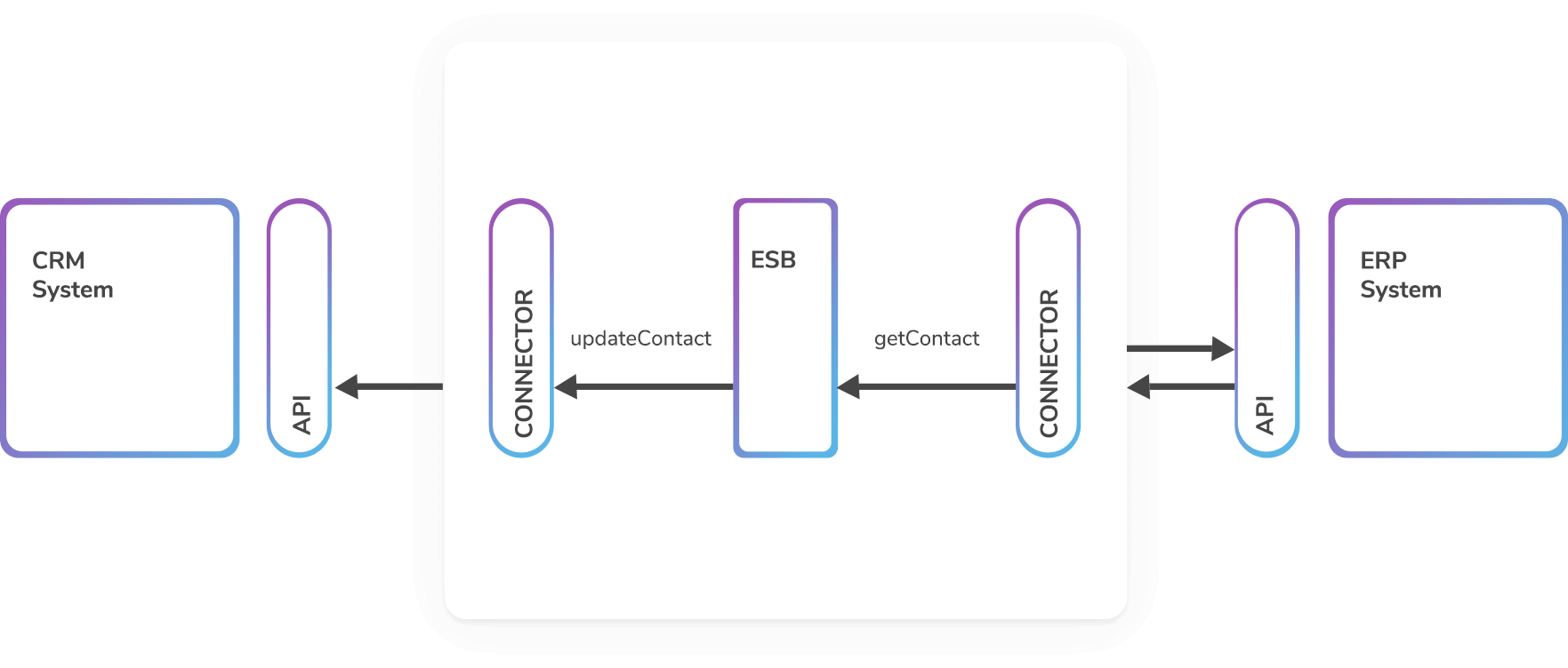 Why API Schemas Are Better Than Connectors for Integration