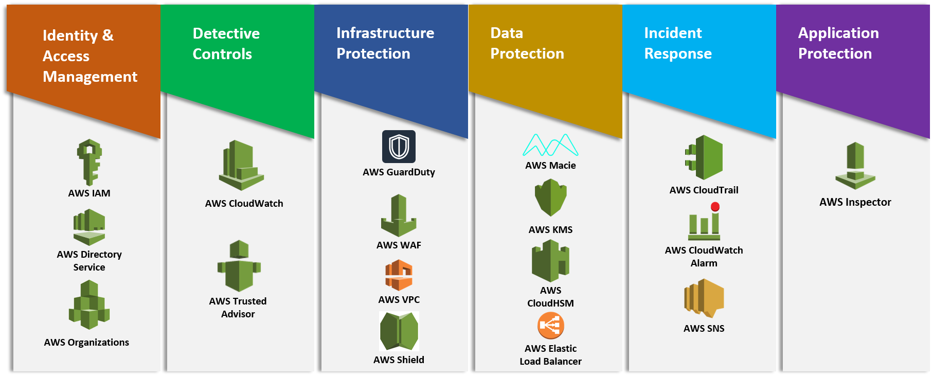Pillars of AWS Well-Architected Framework - DZone Cloud