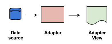 Custom Spinner for Android Application - DZone Web Dev