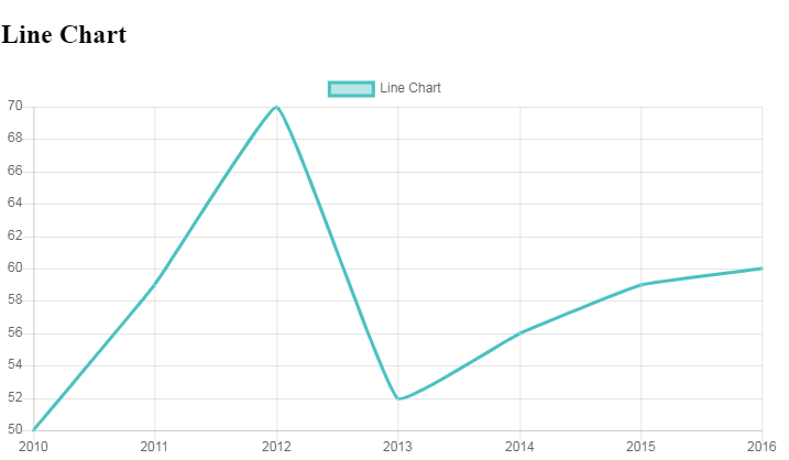 Charting With React Using jQWidgets - DZone Big Data