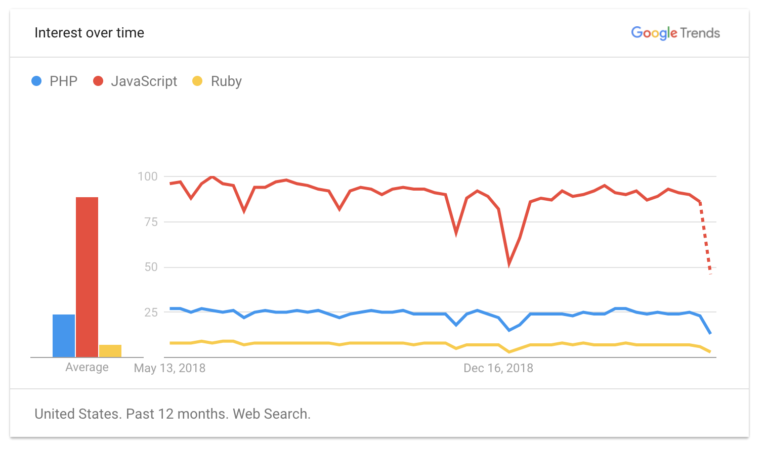 Google Trends: PHP, JS, Ruby