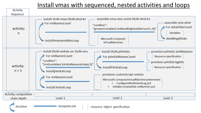 Azure ARM Virtual Machines, Nested Loops, winRM, and Custom