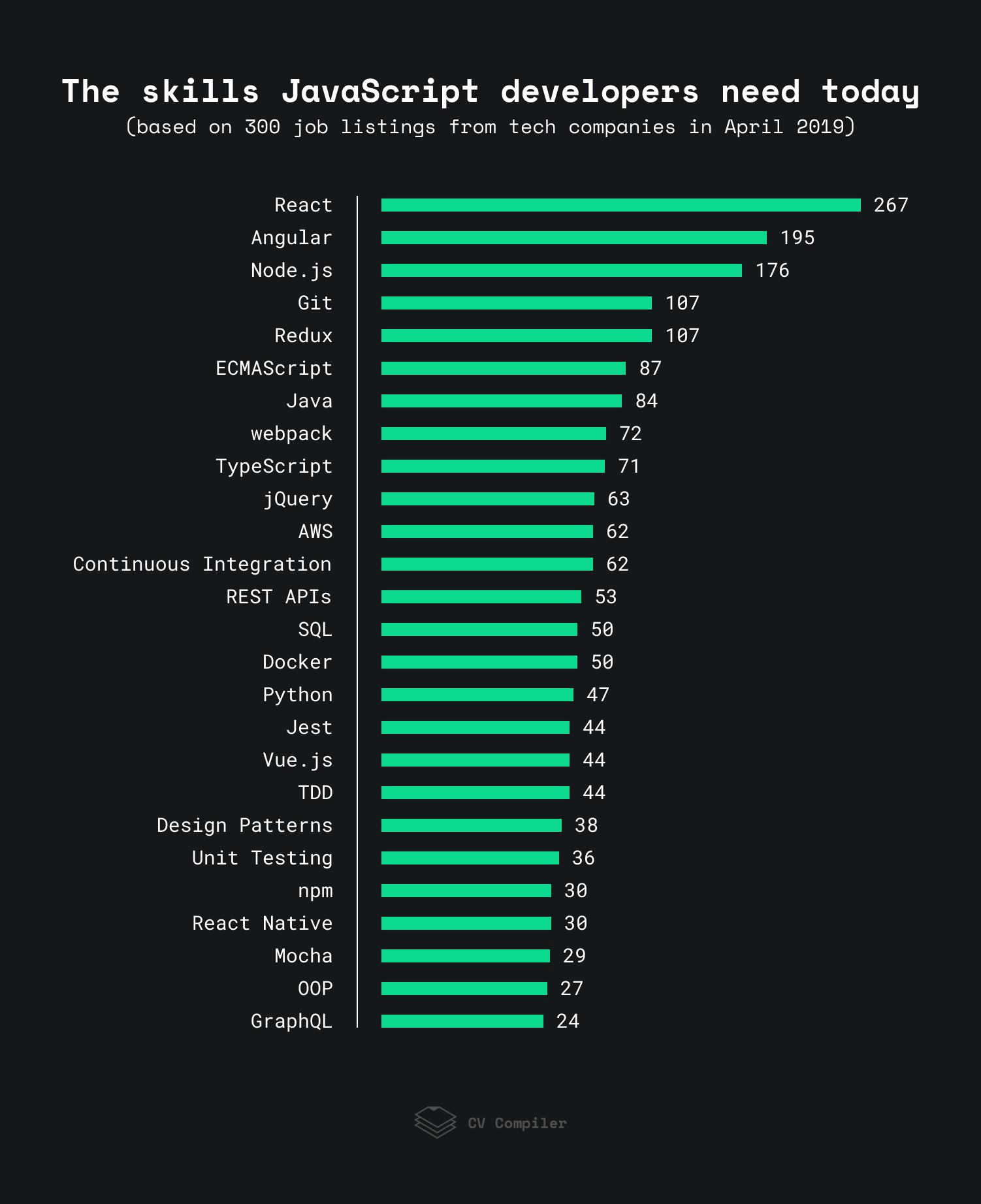 JavaScript Development Skills