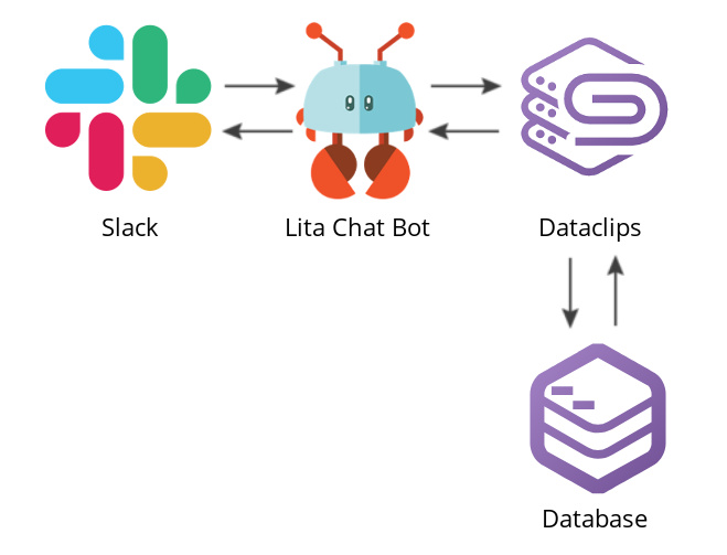 Illustration of Lita chatbot fetching data from Dataclips
