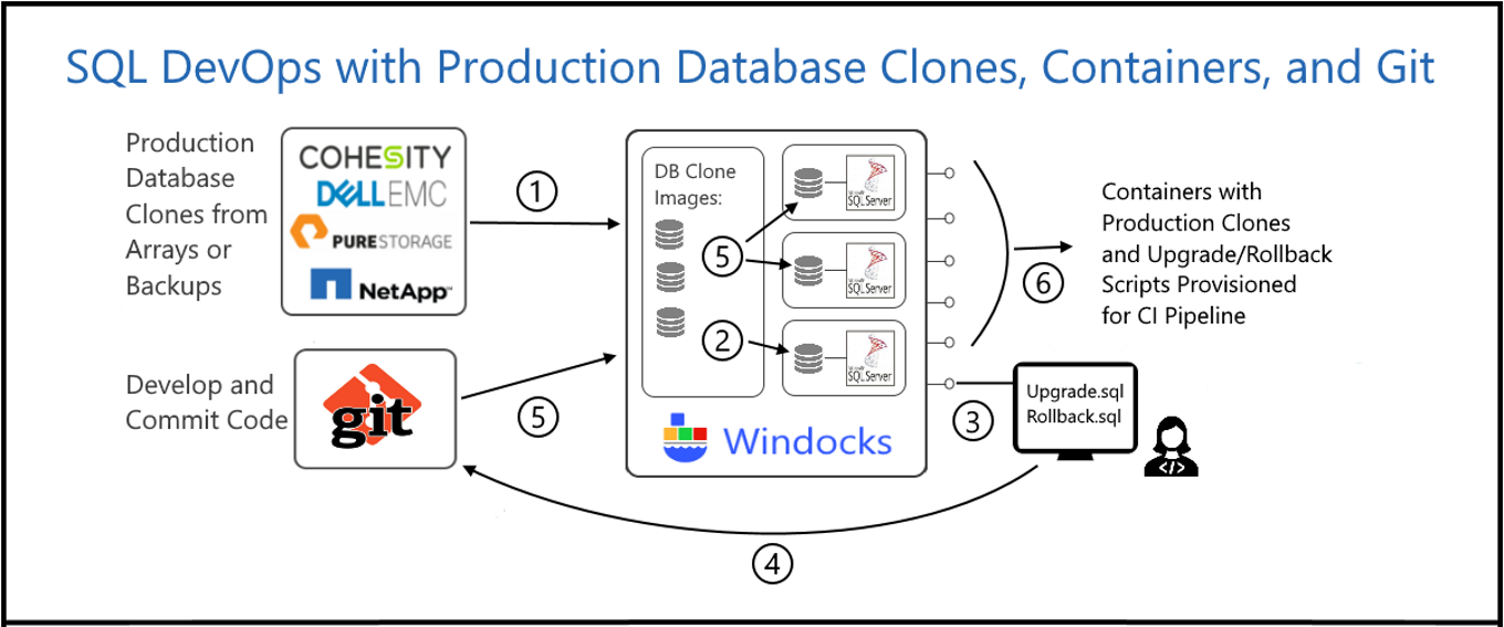 SQL DevOps with Production Database Clones, Containers, and Git