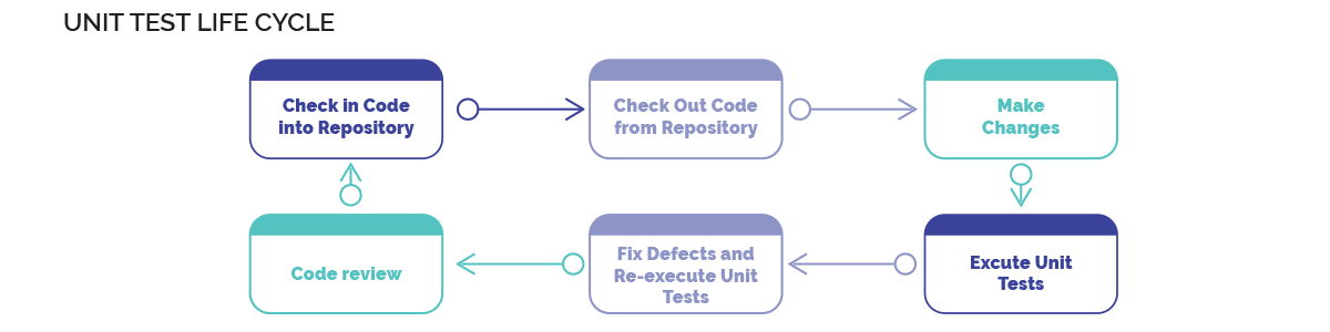 Unit Test Lifecycle