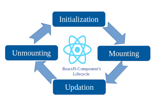 React Lifecycle Hooks, Part 1 - DZone Web Dev