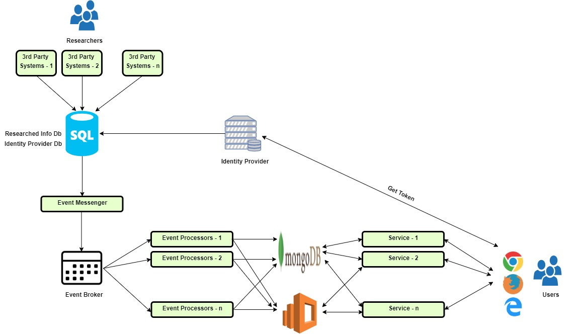 Performance Testing AWS Deployments - DZone Performance