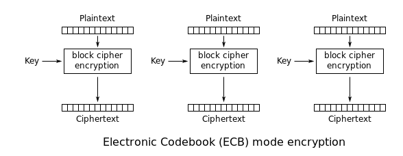 Cryptography With the DES Algorithm - DZone Security