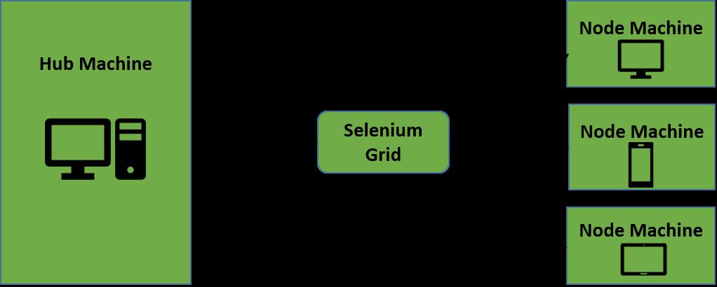 Selenium Grid Architecture
