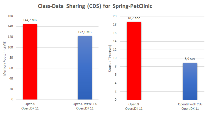 Column charts displaying the memory footprint & startup time of Spring-PetClinic application using OpenJDK 11 with OpenJ9 and Class-Data Sharing (CDS) enabled.
