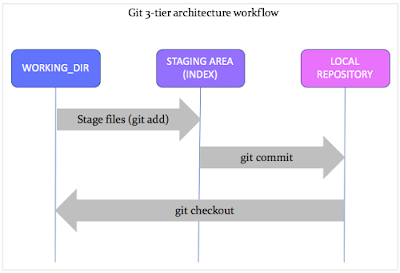 Git: Basic Terms and Commands Explained - DZone Open Source