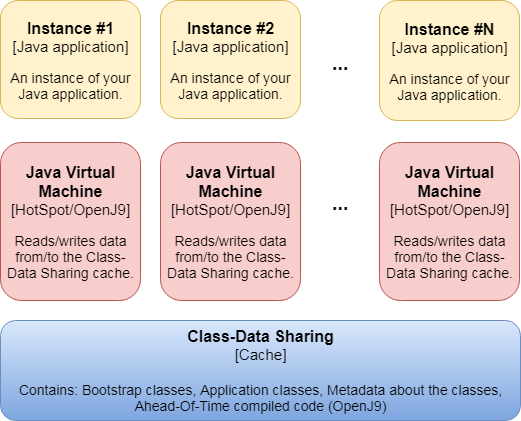 Diagram of the Class-Data Sharing Cache, being used by multiple Java Virtual Machines that run on the same host.