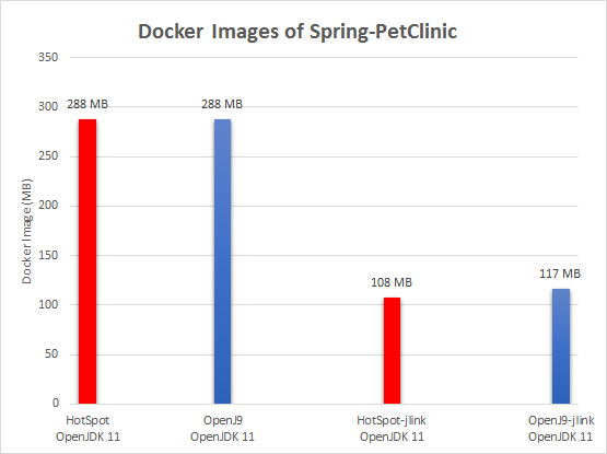 Column chart displaying the size of Docker images of Spring-PetClinic application using OpenJDK 11 with OpenJ9 and HotSpot VMs.