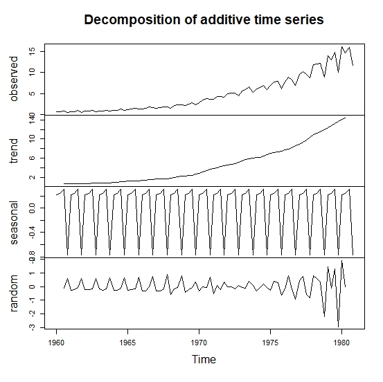 Time series data visualization