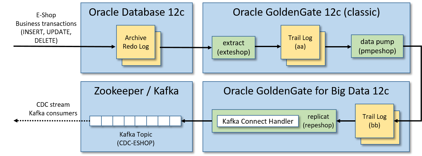 PoC Architecture and data flow