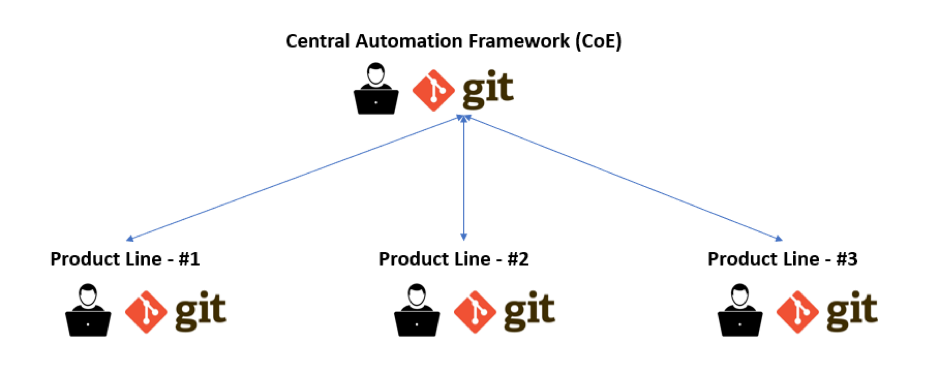 Git Branching Strategies for Maintainable Test Automation