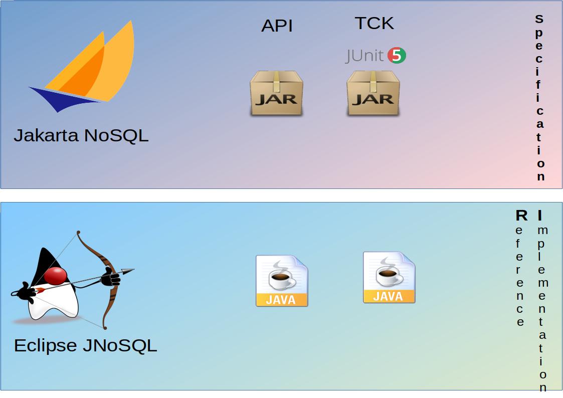 Blog – Java EE Guardians