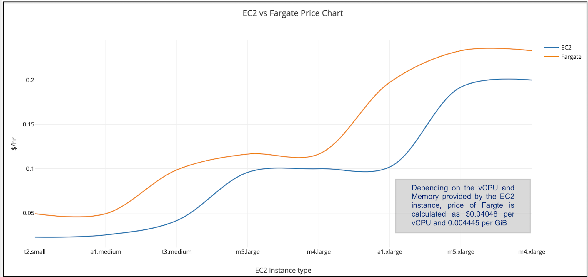EC2 vs Fargate Price Chart