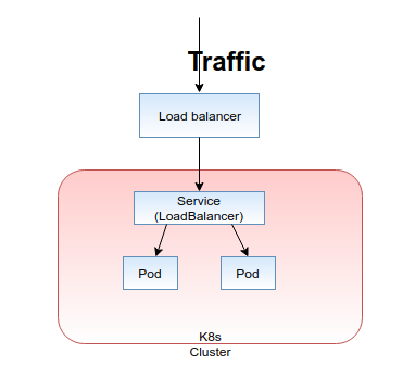 Routing External Traffic Into Your Kubernetes Services