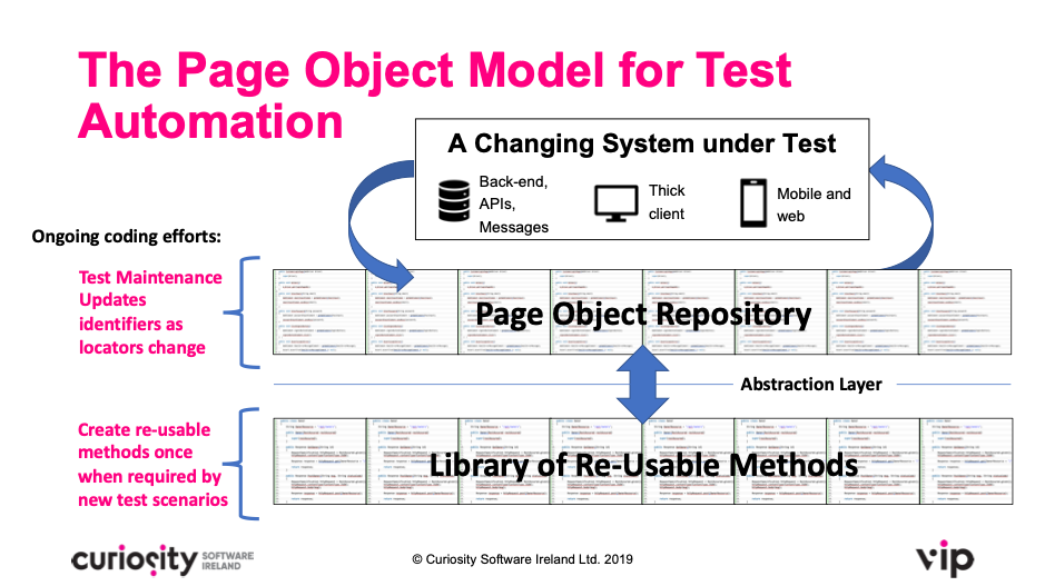 Page Object Model for Test Automation