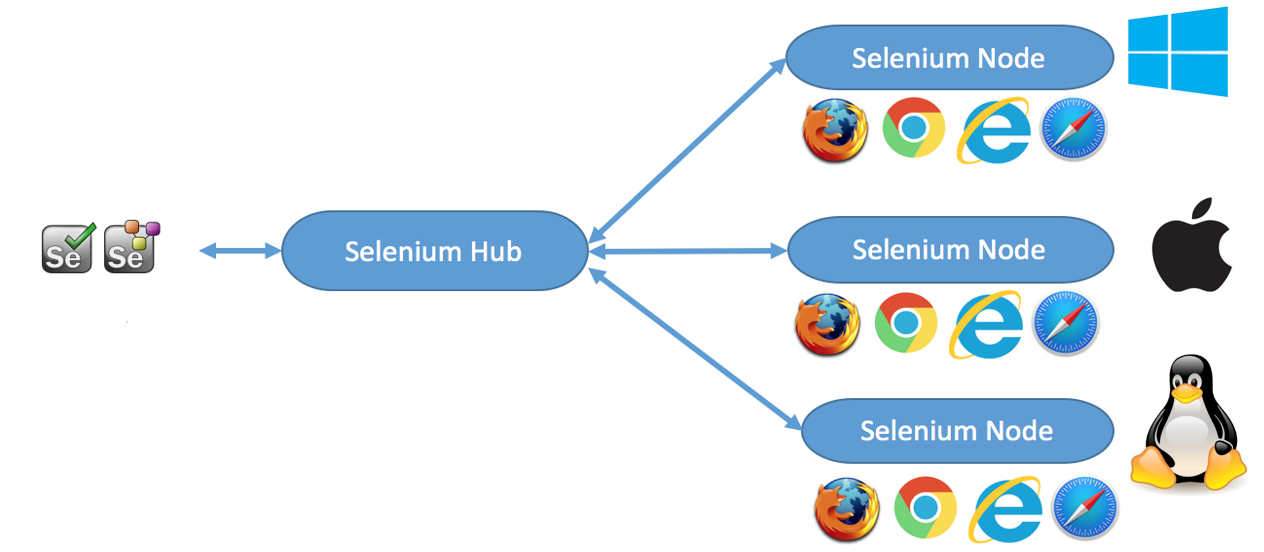 Selenium on Cloud With Sauce Labs - DZone Web Dev
