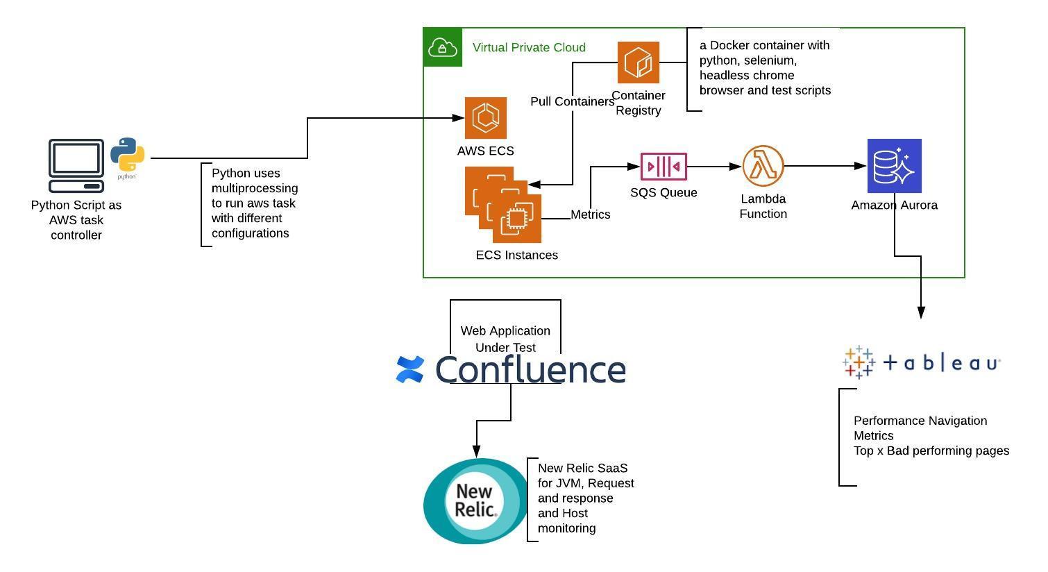 Using Selenium, Docker, and Cloud for Performance Testing