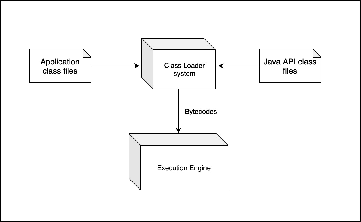 CDI Dependency Injection - An Introductory Java EE Tutorial Part 1