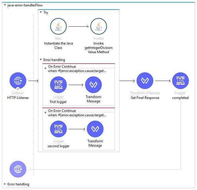 NLog vs  log4net vs  Serilog - DZone Integration