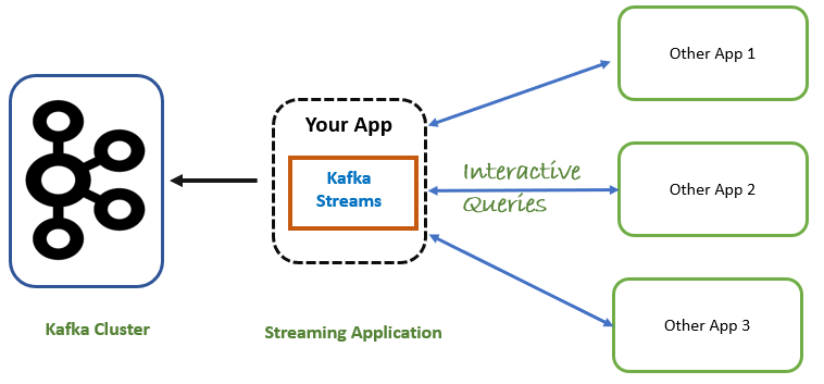 interactive queries in Kafka