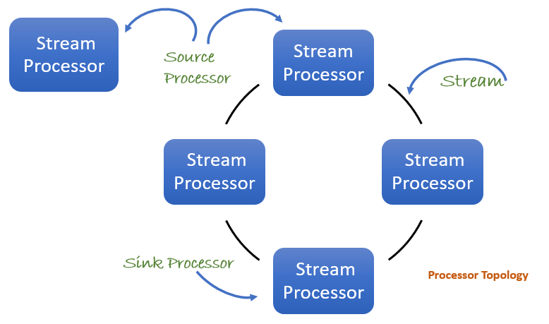 Kafka processor topology