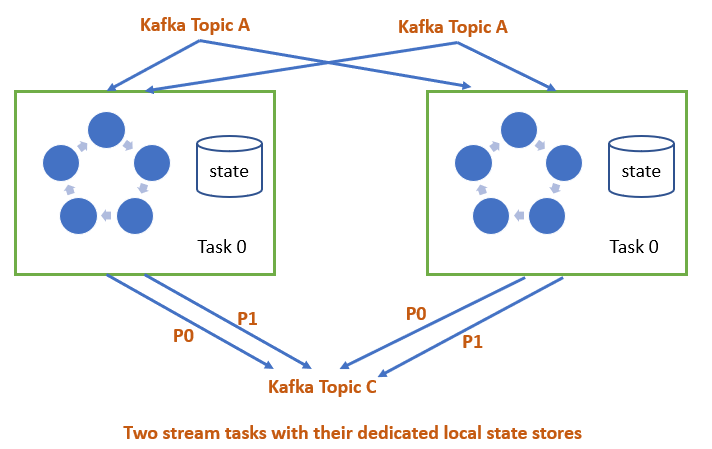 Stateful transformation is kafka stream