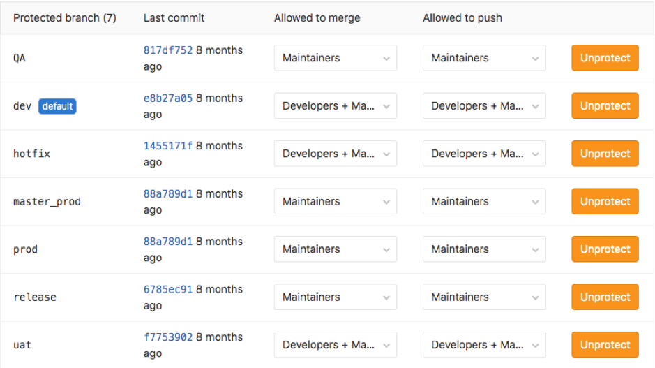 Screenshot of the protected branches in GitLab
