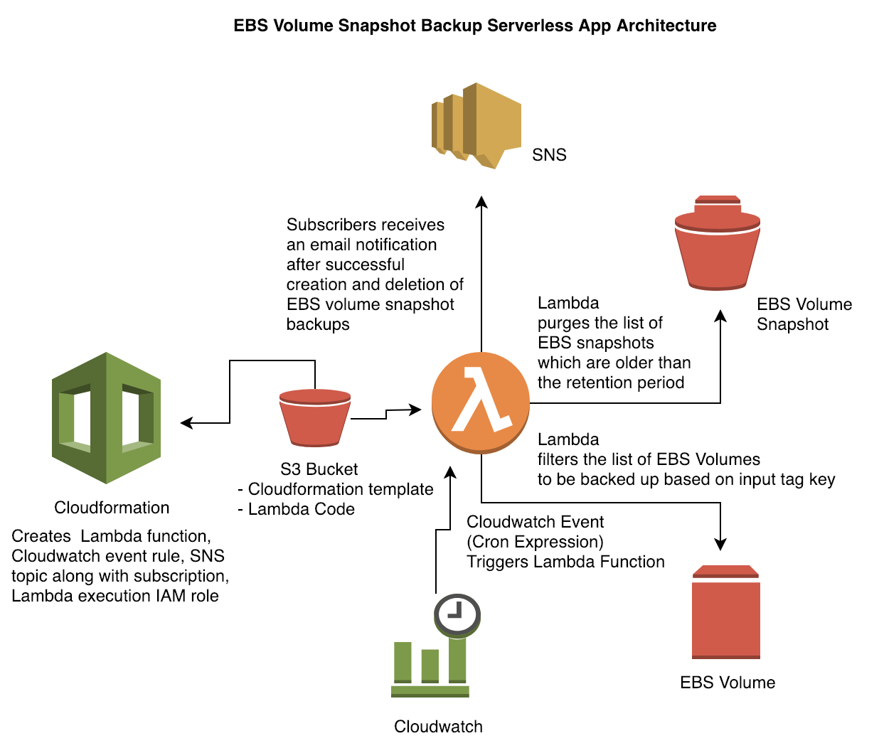 Serverless Approach to Backup and Restore EBS Volumes