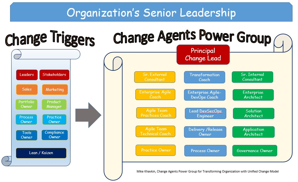 Change Agents Power Group