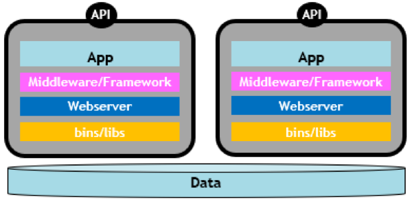 Go Microservices, Part 13: Data Consistency, GORM, and CockroachDB
