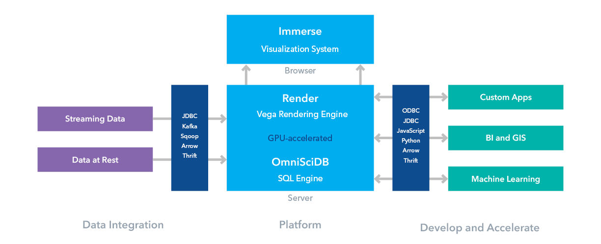 A Gentle Introduction to OmniSci - DZone Big Data