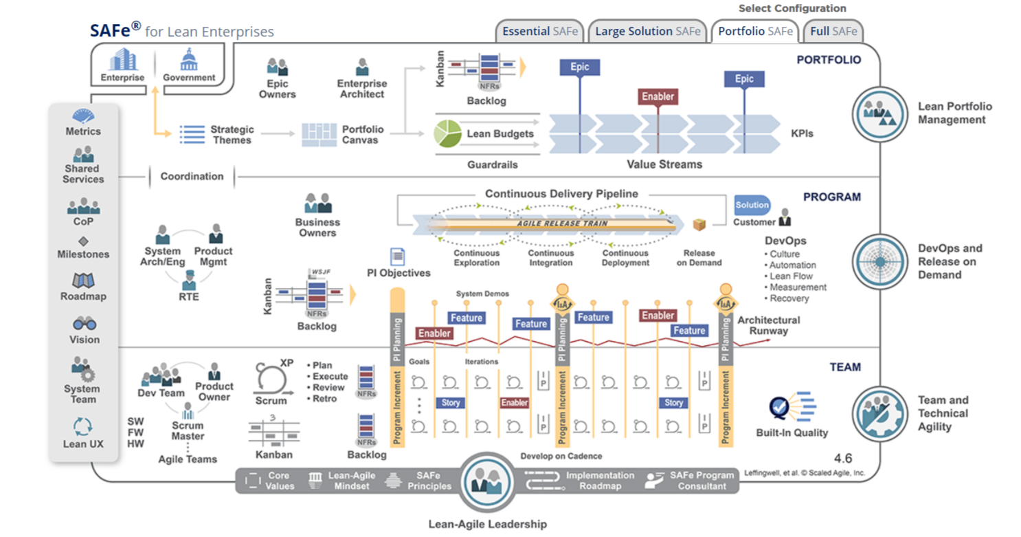What Is Scaled Agile Framework: 9 Principles