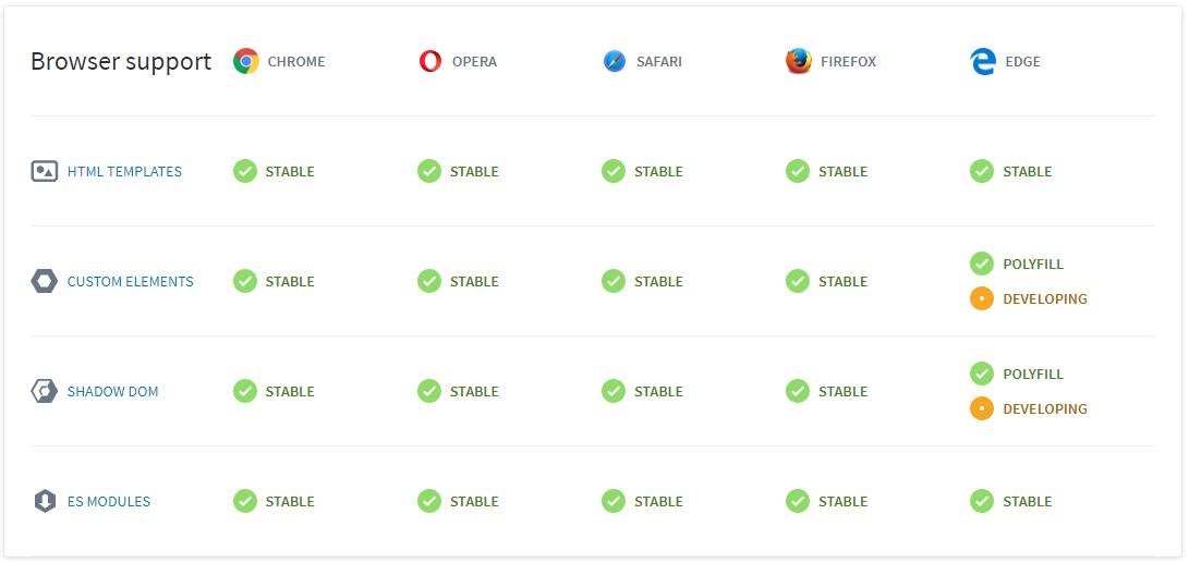 Web Components as Technology - DZone Web Dev