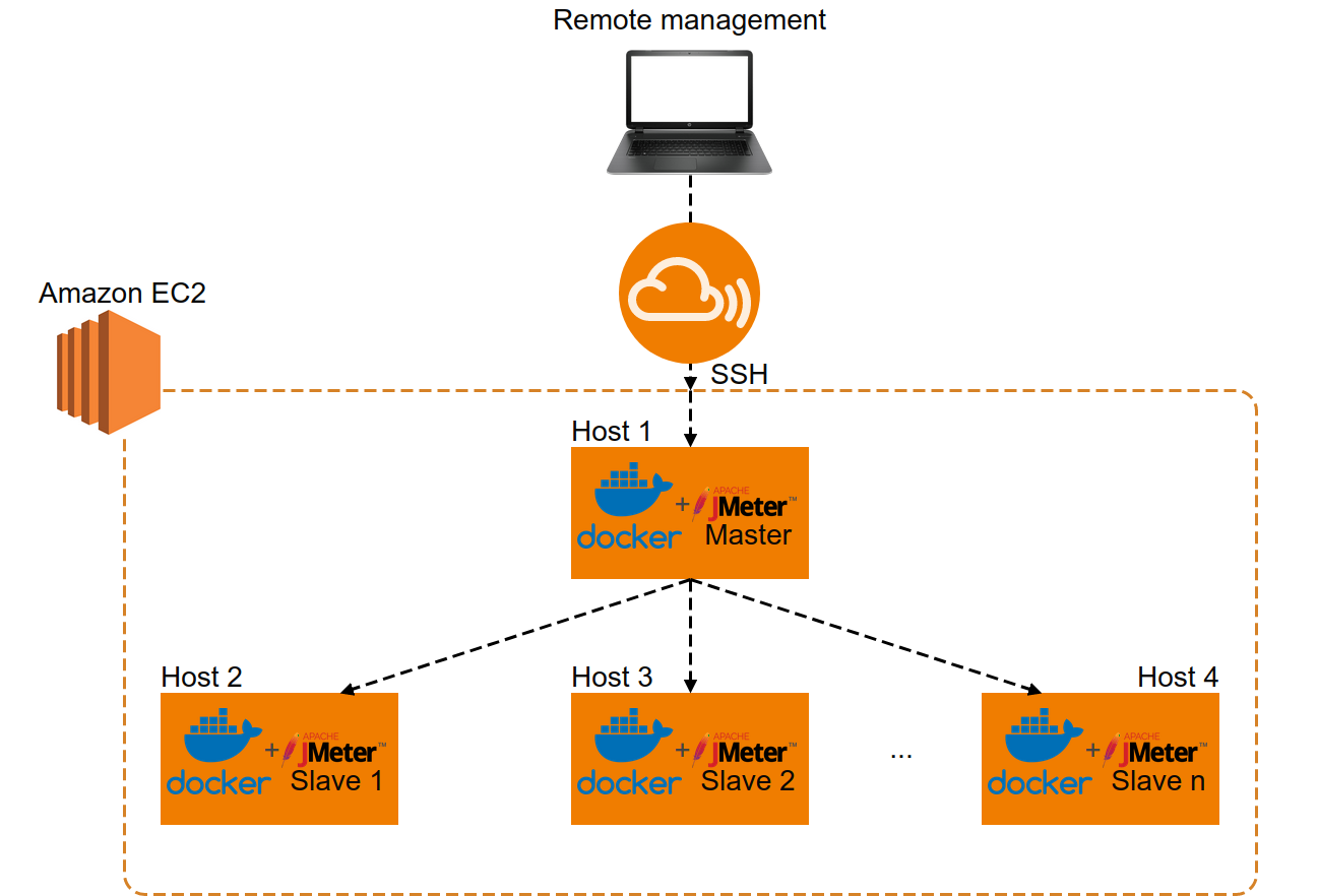 How to Build a Distributed Load Testing Infrastructure with AWS