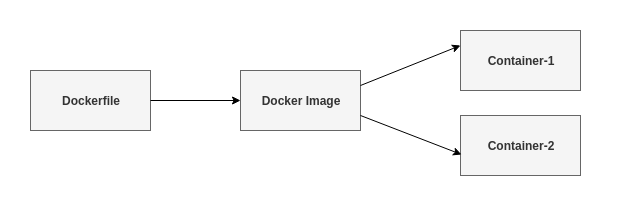 Understanding Dockerfile - DZone Cloud