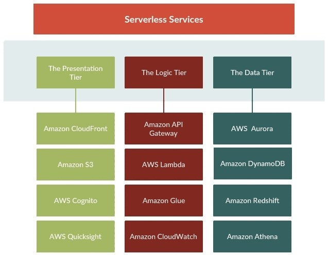 Serverless Multi-Tier Architecture on AWS - DZone Cloud