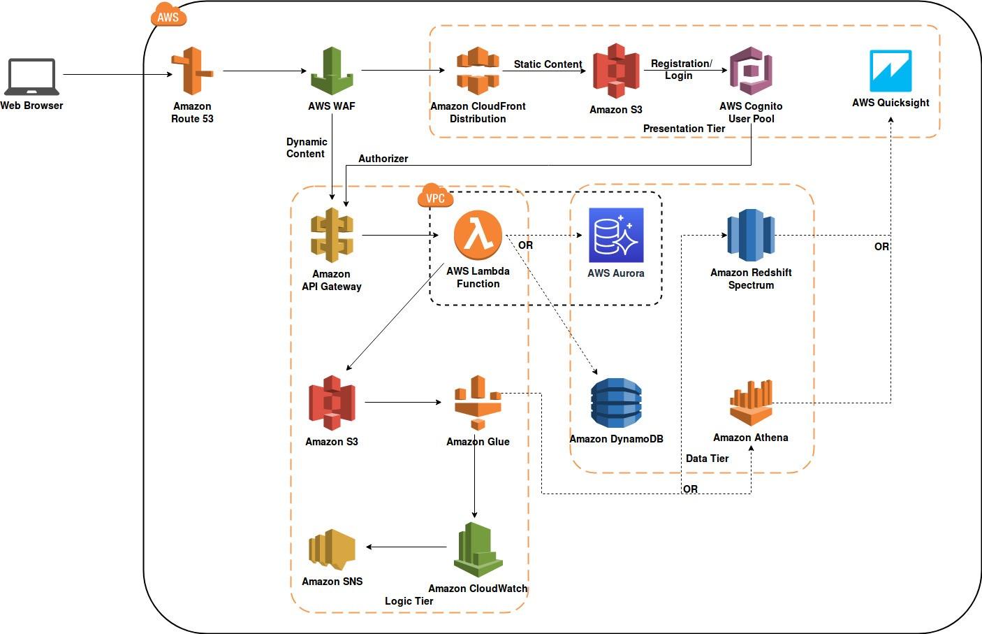 Serverless Multi-Tier Architecture on AWS - DZone Cloud