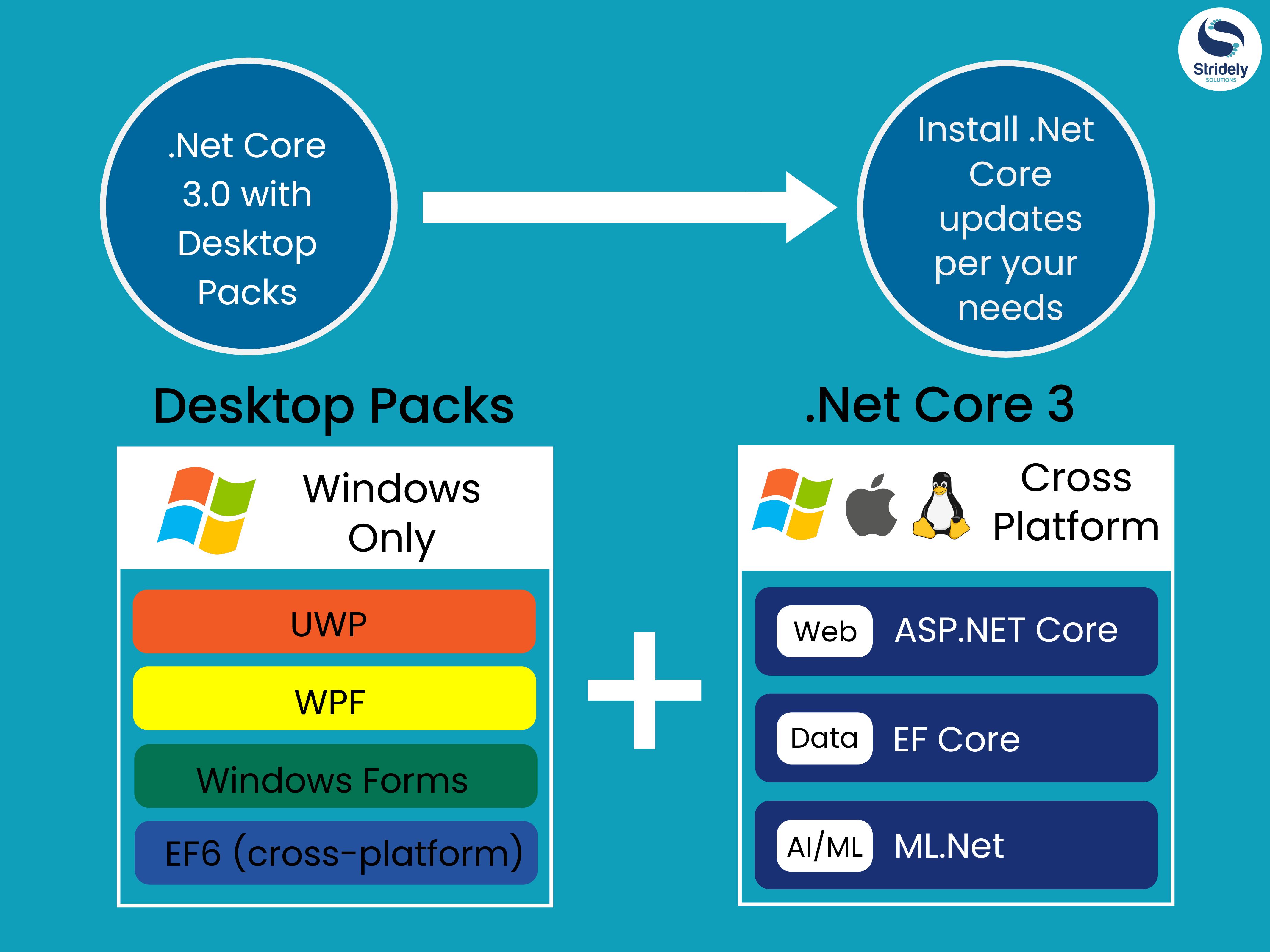 What Is New in  NET Core 3 0? - DZone Web Dev
